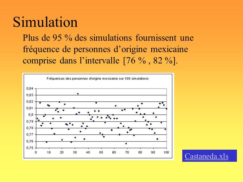 Simulation Plus de 95 % des simulations fournissent une fréquence de personnes dorigine mexicaine comprise dans lintervalle [76 %, 82 %]. Castaneda.xl