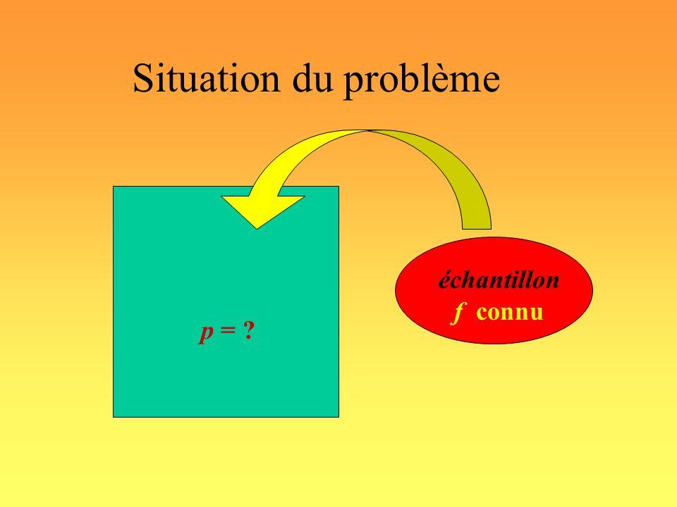 Situation du problème p = ? échantillon f connu