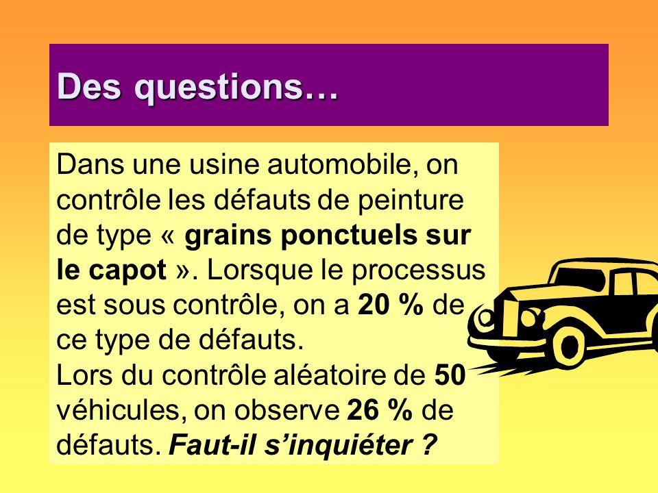 Des questions… Dans une usine automobile, on contrôle les défauts de peinture de type « grains ponctuels sur le capot ». Lorsque le processus est sous