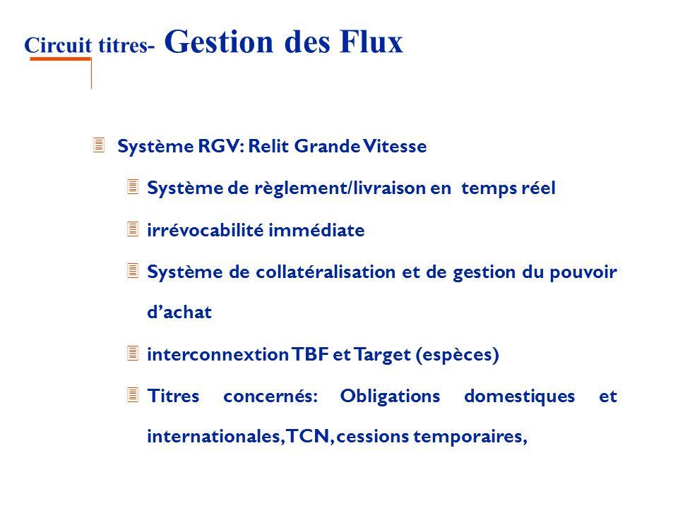 3 Système RGV: Relit Grande Vitesse 3 Système de règlement/livraison en temps réel 3 irrévocabilité immédiate 3 Système de collatéralisation et de ges