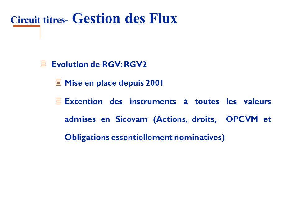 Circuit titres- Gestion des Flux 3 Evolution de RGV: RGV2 3 Mise en place depuis 2001 3 Extention des instruments à toutes les valeurs admises en Sico