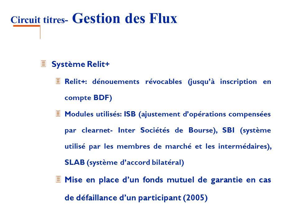Circuit titres- Gestion des Flux 3 Système Relit+ 3 Relit+: dénouements révocables (jusquà inscription en compte BDF) 3 Modules utilisés: ISB (ajustem