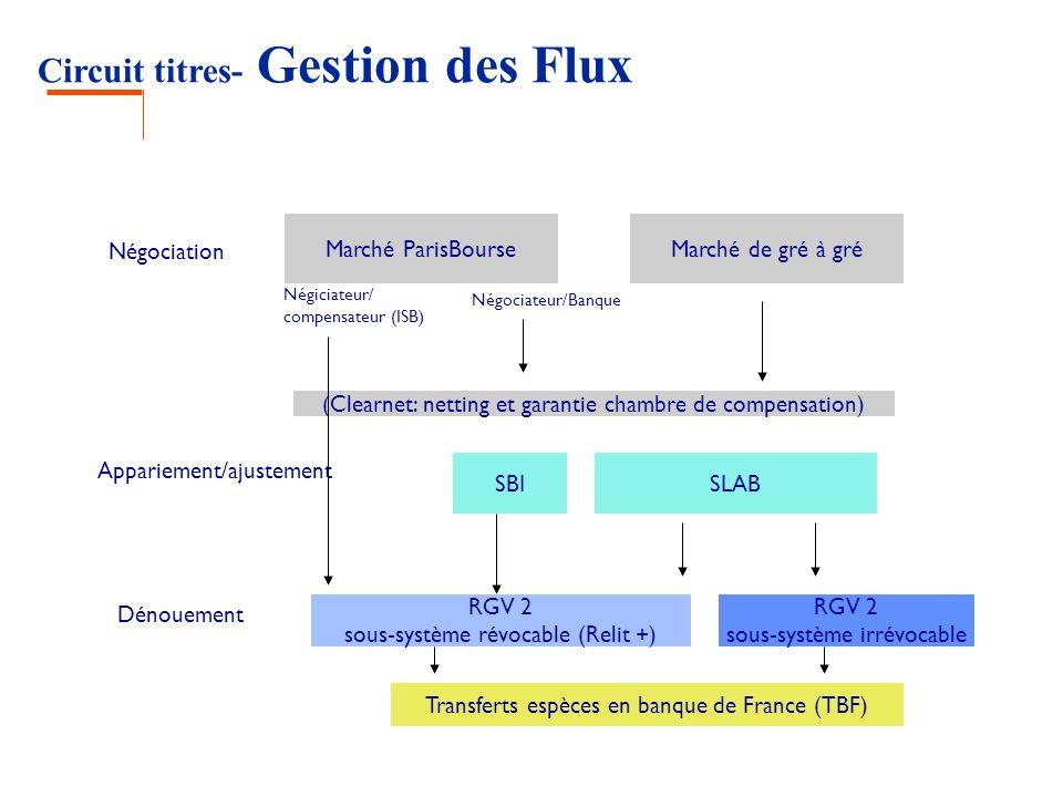 Circuit titres- Gestion des Flux Marché ParisBourseMarché de gré à gré Négociation (Clearnet: netting et garantie chambre de compensation) Négiciateur