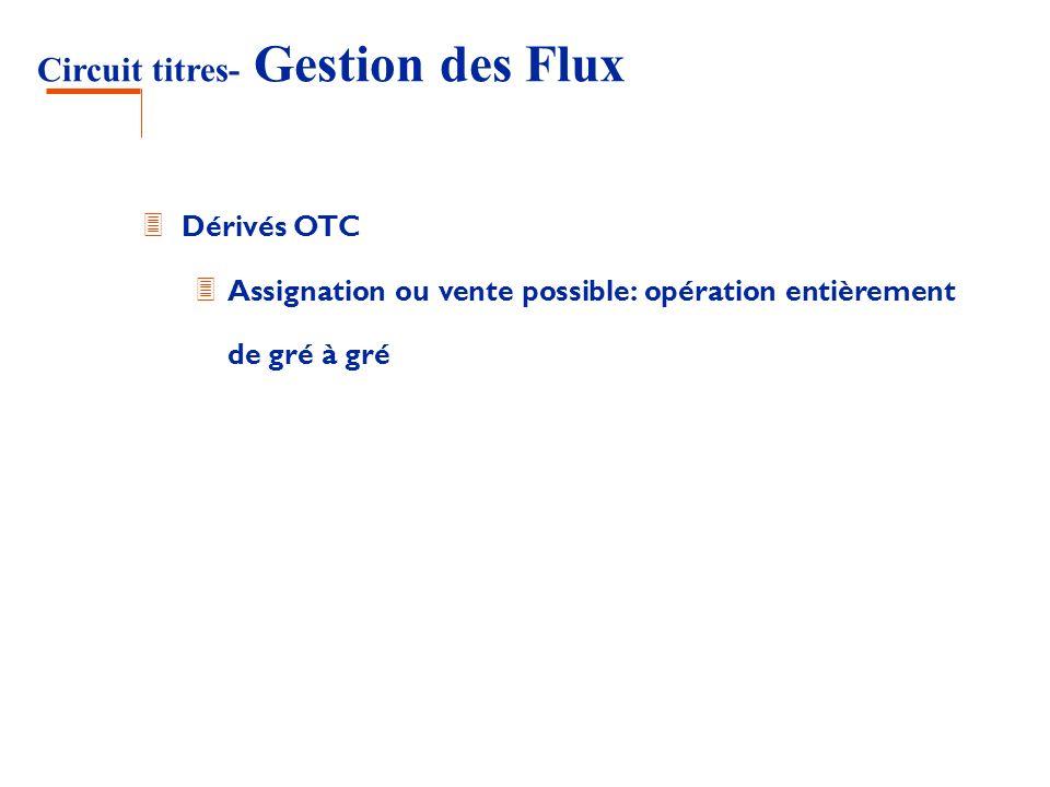 Circuit titres- Gestion des Flux 3 Dérivés OTC 3 Assignation ou vente possible: opération entièrement de gré à gré