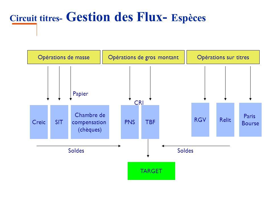 Circuit titres- Gestion des Flux- Espèces 3c3c Opérations de masseOpérations de gros montantOpérations sur titres CreicSIT Chambre de compensation (ch
