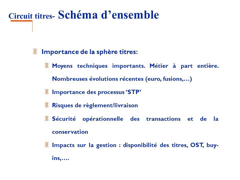 Circuit titres- Schéma densemble 3 Importance de la sphère titres: 3 Moyens techniques importants. Métier à part entière. Nombreuses évolutions récent