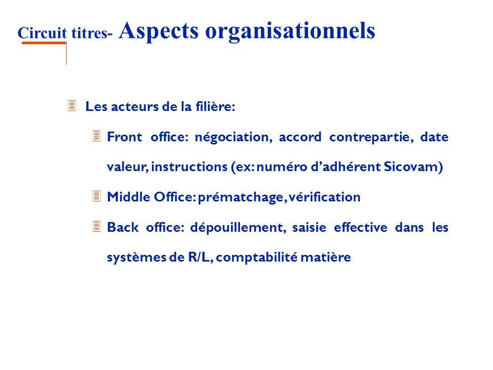 Circuit titres- Aspects organisationnels 3 Les acteurs de la filière: 3 Front office: négociation, accord contrepartie, date valeur, instructions (ex: