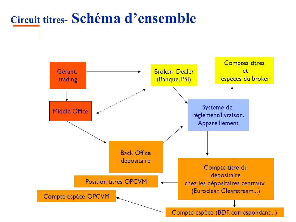 Circuit titres- Schéma densemble Gérant, trading Broker- Dealer (Banque, PSI) Middle Office Back Office dépositaire Système de règlement/livraison. Ap