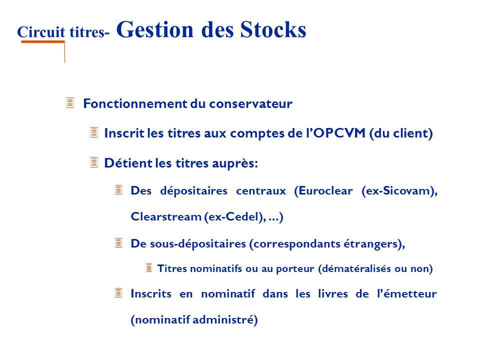 Circuit titres- Gestion des Stocks 3 Fonctionnement du conservateur 3 Inscrit les titres aux comptes de lOPCVM (du client) 3 Détient les titres auprès