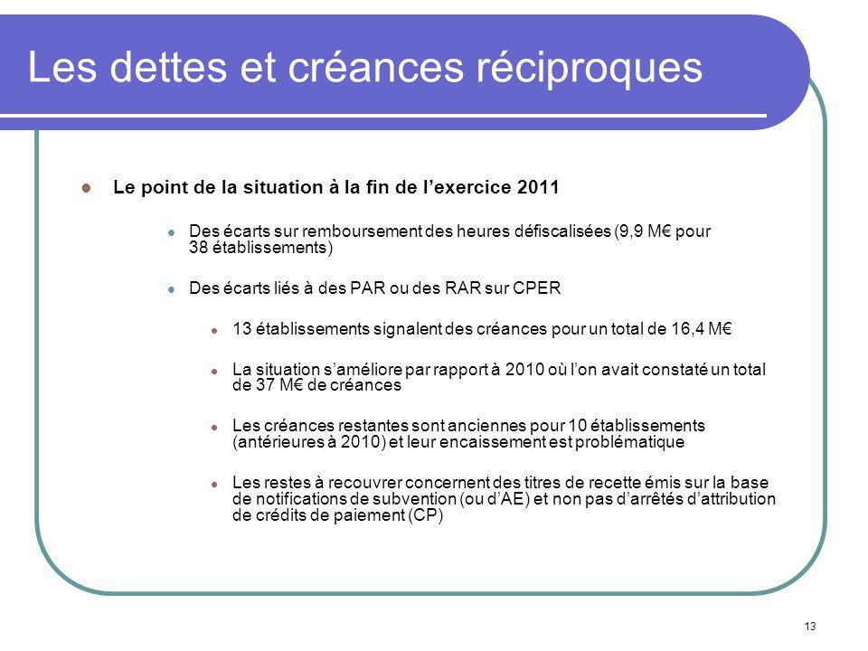 13 Les dettes et créances réciproques Le point de la situation à la fin de lexercice 2011 Des écarts sur remboursement des heures défiscalisées (9,9 M