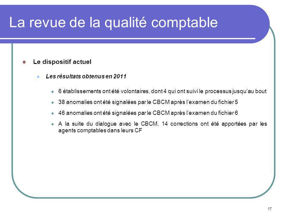 17 La revue de la qualité comptable Le dispositif actuel Les résultats obtenus en 2011 6 établissements ont été volontaires, dont 4 qui ont suivi le p