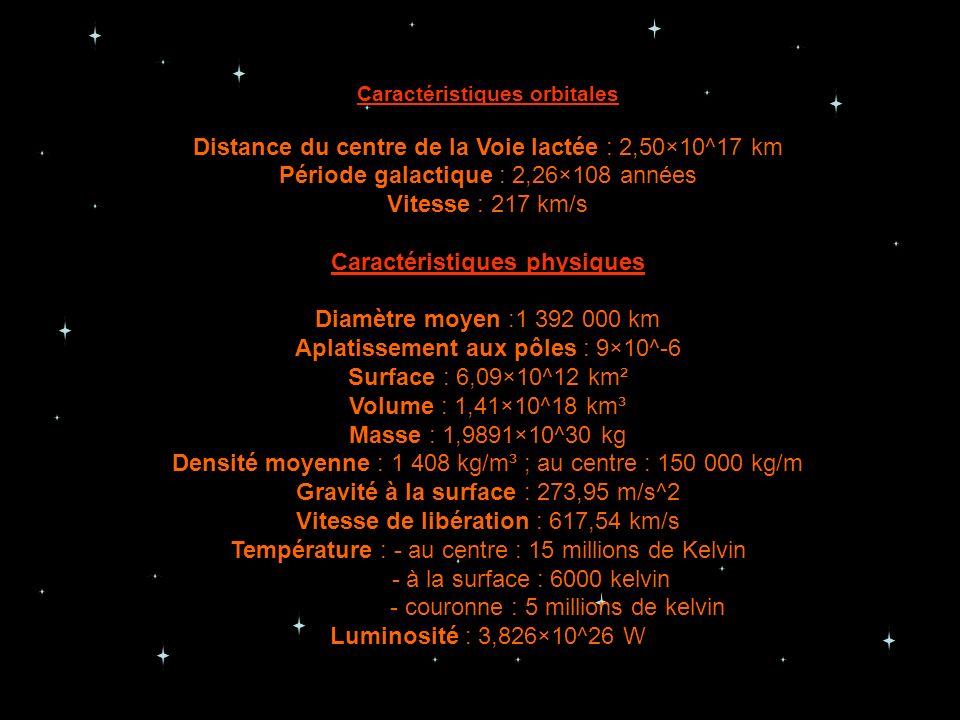 Caractéristiques orbitales Distance du centre de la Voie lactée : 2,50×10^17 km Période galactique : 2,26×108 années Vitesse : 217 km/s Caractéristiqu