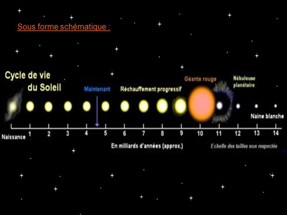 Les taches solaires Bien que tous les détails sur la genèse des taches solaires ne soient pas encore élucidés, il a été démontré qu elles sont la résultante d une intense activité magnétique au sein de la zone de convection, si puissante qu elle freine la convection, mode de transfert de chaleur et limite l apport thermique en surface à la photosphère.