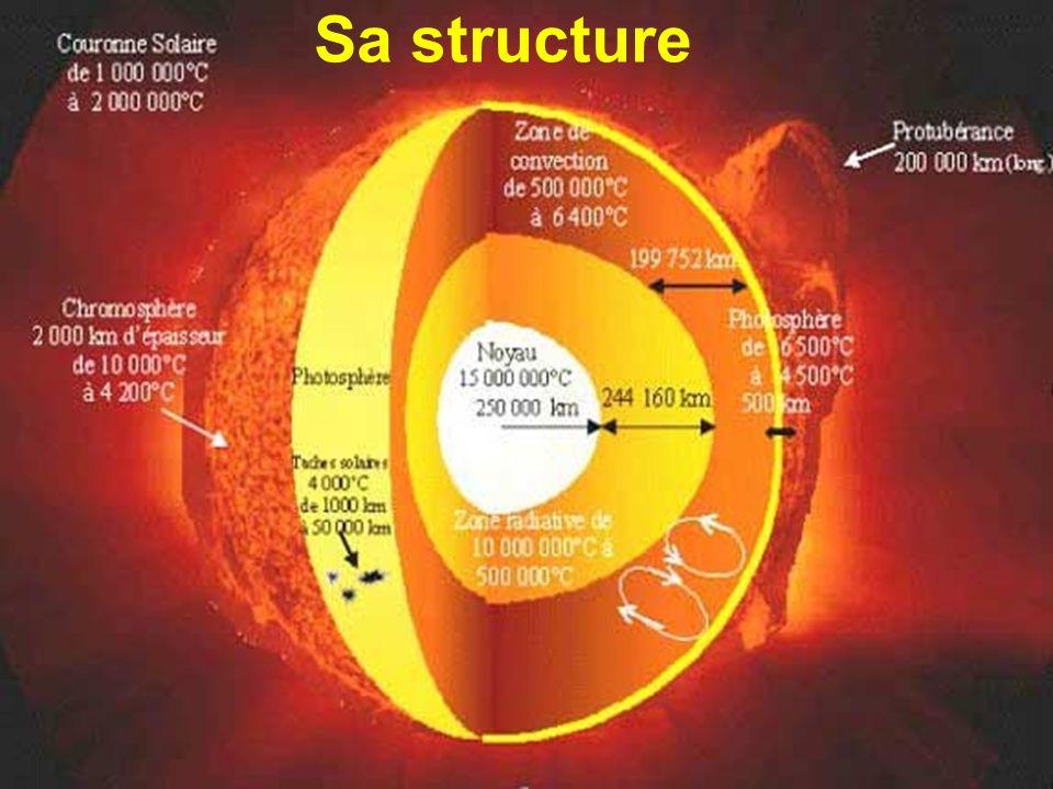 Au centre, le noyau, qui occupe 15% du Soleil.