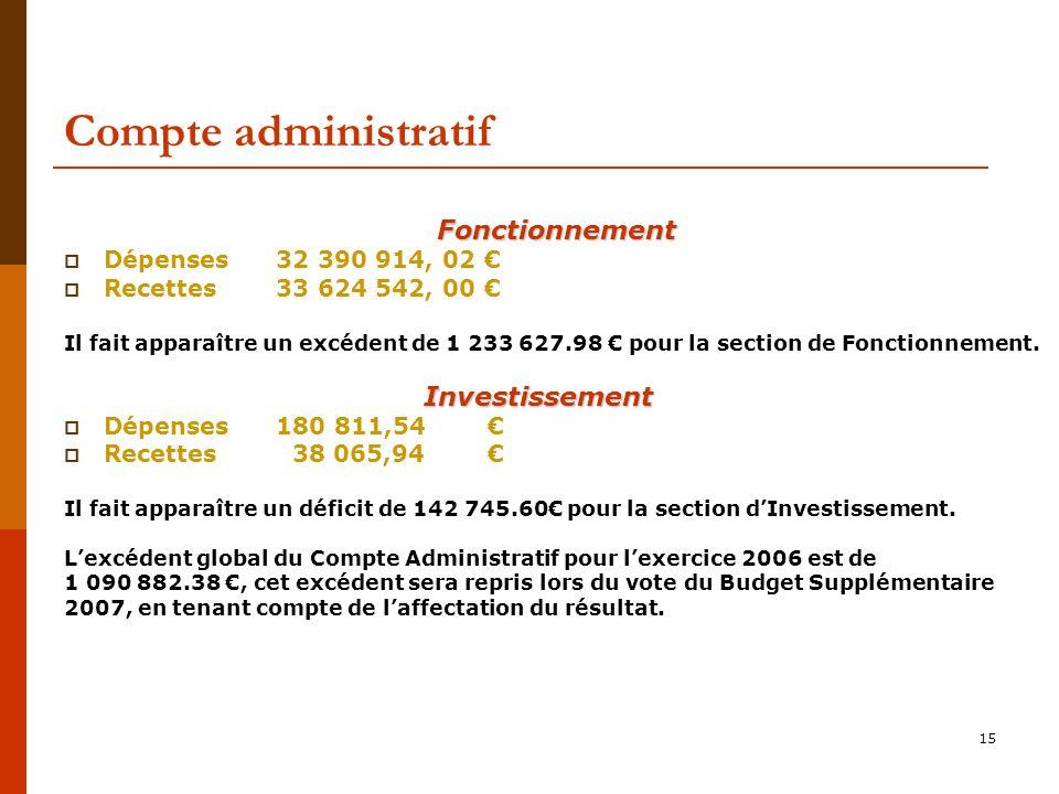 15 Compte administratif Fonctionnement Dépenses 32 390 914, 02 Recettes 33 624 542, 00 Il fait apparaître un excédent de 1 233 627.98 pour la section de Fonctionnement.
