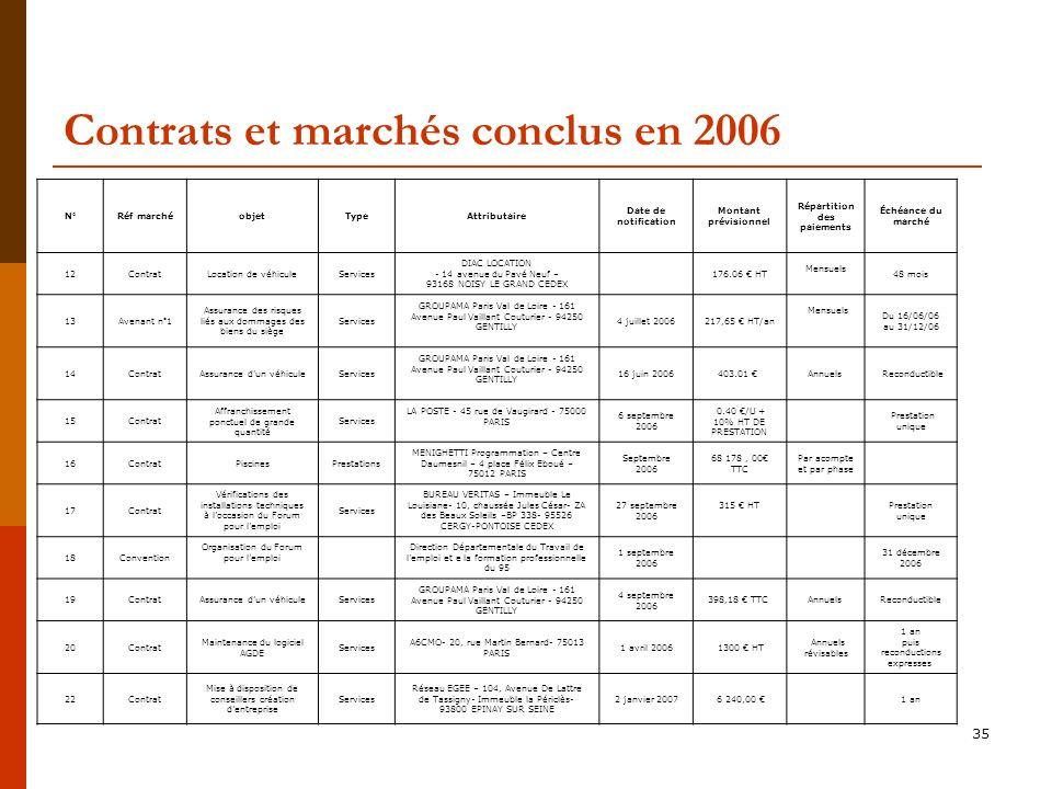 35 Contrats et marchés conclus en 2006 N°Réf marchéobjetTypeAttributaire Date de notification Montant prévisionnel Répartition des paiements Échéance du marché 12ContratLocation de véhiculeServices DIAC LOCATION - 14 avenue du Pavé Neuf – 93168 NOISY LE GRAND CEDEX 176.06 HT Mensuels 48 mois 13Avenant n°1 Assurance des risques liés aux dommages des biens du siège Services GROUPAMA Paris Val de Loire - 161 Avenue Paul Vaillant Couturier - 94250 GENTILLY 4 juillet 2006217,65 HT/an Mensuels Du 16/06/06 au 31/12/06 14ContratAssurance dun véhiculeServices GROUPAMA Paris Val de Loire - 161 Avenue Paul Vaillant Couturier - 94250 GENTILLY 16 juin 2006403.01 Annuels Reconductible 15Contrat Affranchissement ponctuel de grande quantité Services LA POSTE - 45 rue de Vaugirard - 75000 PARIS 6 septembre 2006 0.40 /U + 10% HT DE PRESTATION Prestation unique 16ContratPiscinesPrestations MENIGHETTI Programmation – Centre Daumesnil – 4 place Félix Eboué – 75012 PARIS Septembre 2006 68 178, 00 TTC Par acompte et par phase 17Contrat Vérifications des installations techniques à loccasion du Forum pour lemploi Services BUREAU VERITAS – Immeuble Le Louisiane- 10, chaussée Jules César- ZA des Beaux Soleils –BP 338- 95526 CERGY-PONTOISE CEDEX 27 septembre 2006 315 HT Prestation unique 18Convention Organisation du Forum pour lemploi Direction Départementale du Travail de lemploi et e la formation professionnelle du 95 1 septembre 2006 31 décembre 2006 19ContratAssurance dun véhiculeServices GROUPAMA Paris Val de Loire - 161 Avenue Paul Vaillant Couturier - 94250 GENTILLY 4 septembre 2006 398,18 TTC Annuels Reconductible 20Contrat Maintenance du logiciel AGDE Services A6CMO- 20, rue Martin Bernard- 75013 PARIS 1 avril 2006 1300 HT Annuels révisables 1 an puis reconductions expresses 22Contrat Mise à disposition de conseillers création dentreprise Services Réseau EGEE – 104, Avenue De Lattre de Tassigny- Immeuble la Périclès- 93800 EPINAY SUR SEINE 2 janvier 2007 6 240,00 1 an
