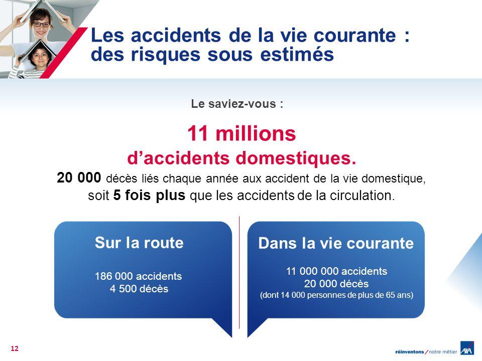 Les accidents de la vie courante : des risques sous estimés Le saviez-vous : 12 11 millions daccidents domestiques. 20 000 décès liés chaque année aux