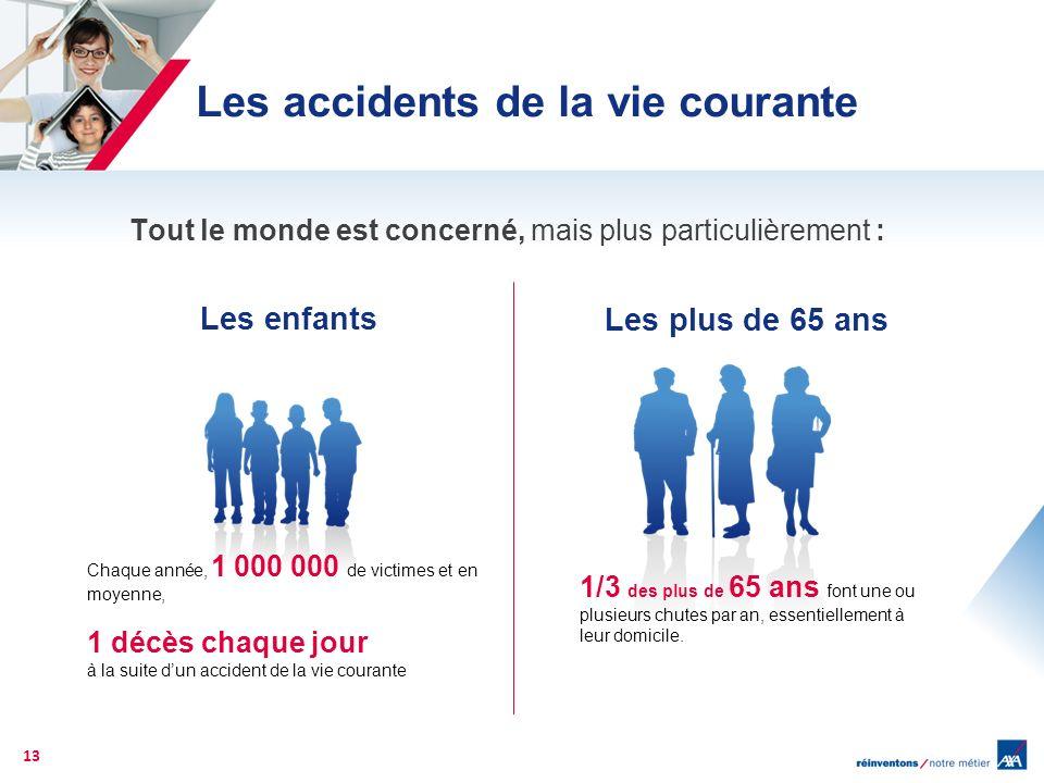 Tout le monde est concerné, mais plus particulièrement : 13 Chaque année, 1 000 000 de victimes et en moyenne, 1 décès chaque jour à la suite dun acci