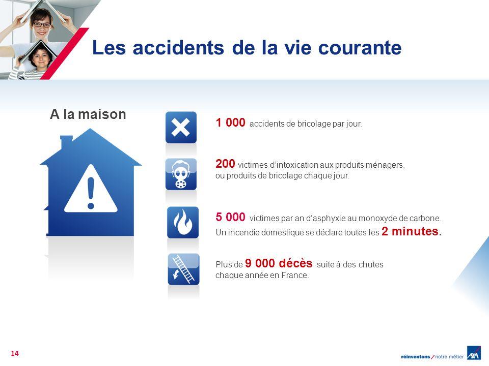 14 A la maison 1 000 accidents de bricolage par jour. 200 victimes dintoxication aux produits ménagers, ou produits de bricolage chaque jour. 5 000 vi