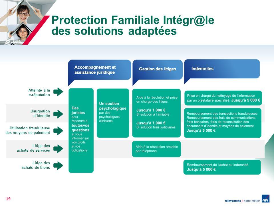 Protection Familiale Intégr@le des solutions adaptées 19 Atteinte à la e-réputation Usurpation didentité Utilisation frauduleuse des moyens de paiemen