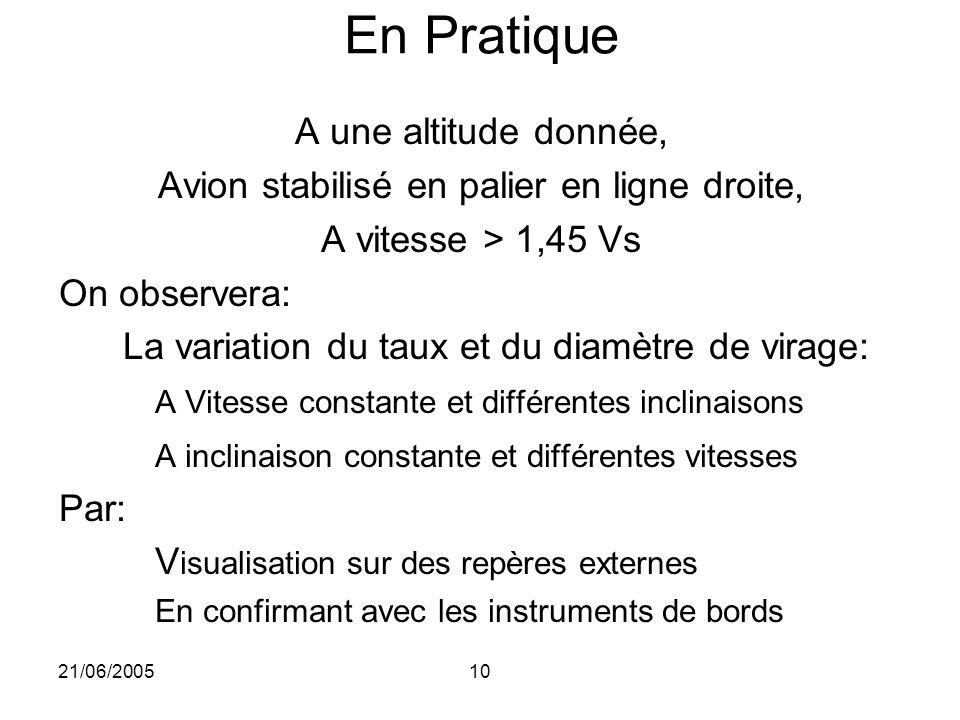 21/06/200510 En Pratique A une altitude donnée, Avion stabilisé en palier en ligne droite, A vitesse > 1,45 Vs On observera: La variation du taux et d
