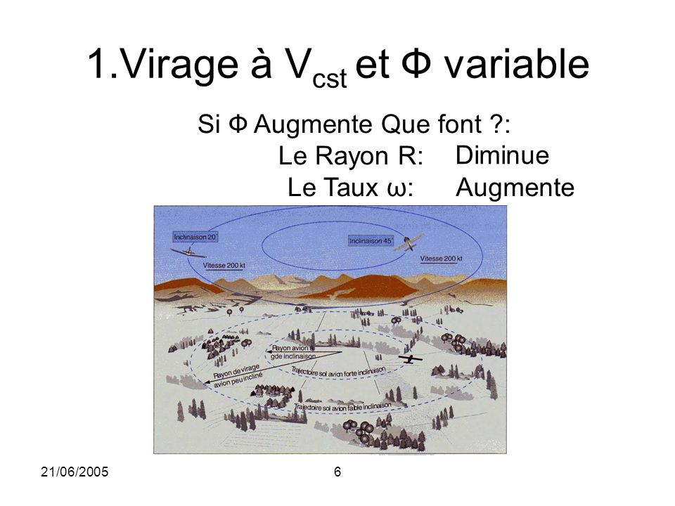 21/06/20057 1.Virage à V cst et Ф variable Ф(°)R (Kms) ω (°/mn) 10°2105 20°1210 30°0, 6320 Ex: V fixé à 120 Kts