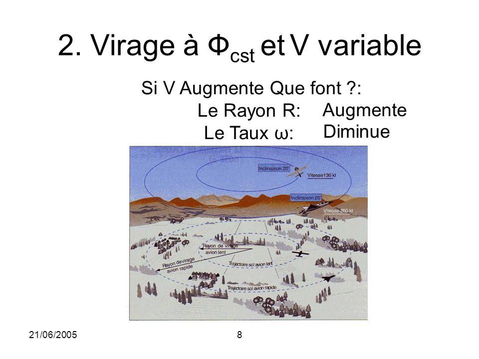 21/06/20058 2. Virage à Ф cst et V variable Si V Augmente Que font ?: Le Rayon R: Le Taux ω: Augmente Diminue