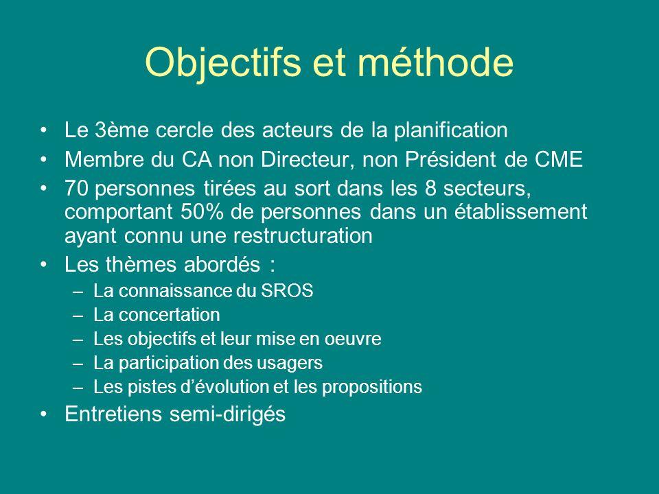 Objectifs et méthode Le 3ème cercle des acteurs de la planification Membre du CA non Directeur, non Président de CME 70 personnes tirées au sort dans