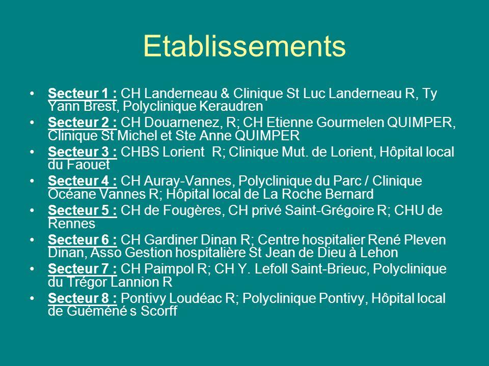Etablissements Secteur 1 : CH Landerneau & Clinique St Luc Landerneau R, Ty Yann Brest, Polyclinique Keraudren Secteur 2 : CH Douarnenez, R; CH Etienn