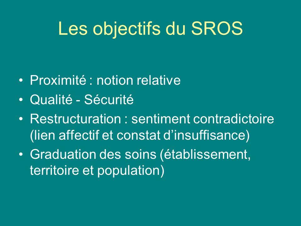Les objectifs du SROS Proximité : notion relative Qualité - Sécurité Restructuration : sentiment contradictoire (lien affectif et constat dinsuffisanc