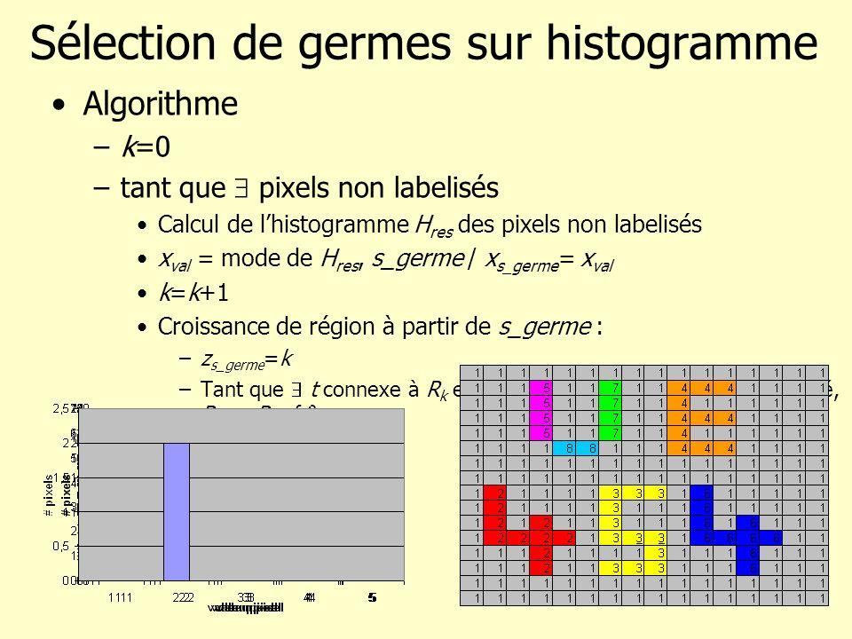 Sélection de germes sur histogramme Algorithme –k=0 –tant que pixels non labelisés Calcul de lhistogramme H res des pixels non labelisés x val = mode