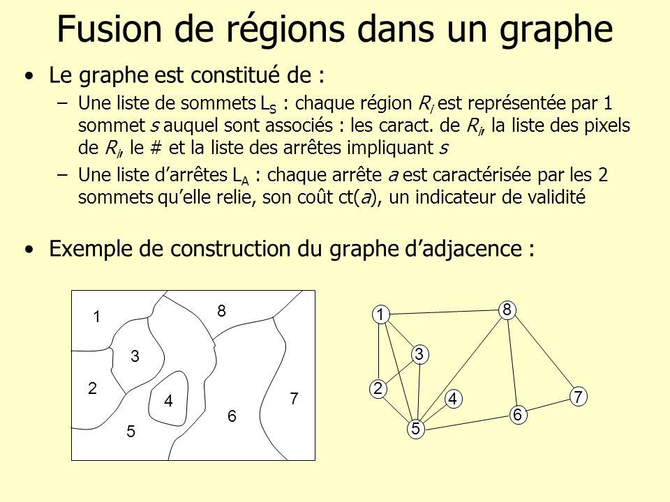 Fusion de régions dans un graphe Le graphe est constitué de : –Une liste de sommets L S : chaque région R i est représentée par 1 sommet s auquel sont