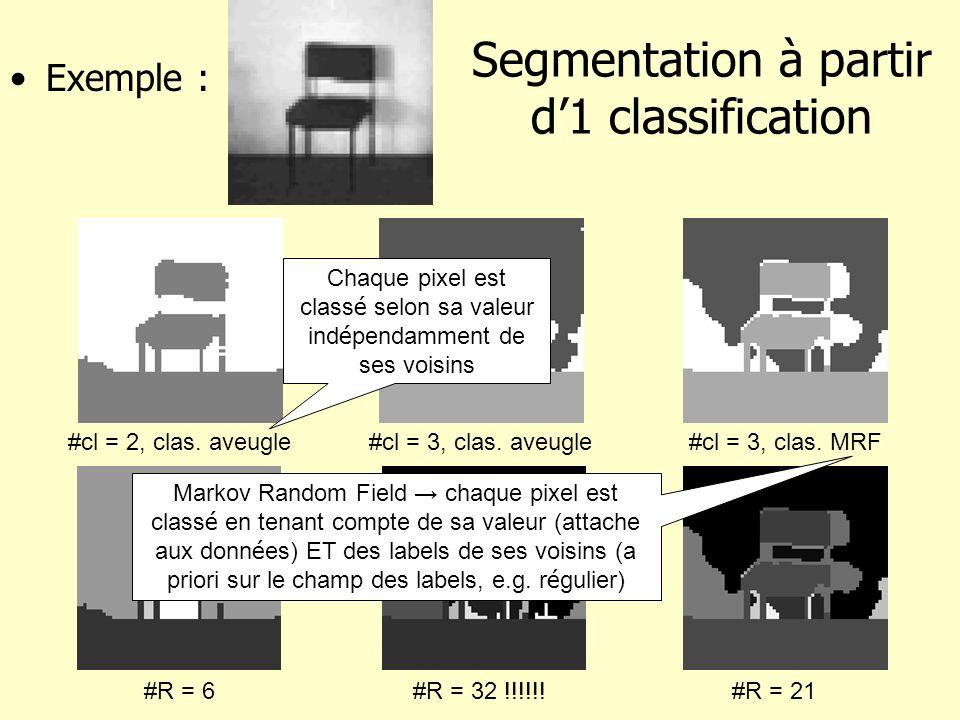 Segmentation à partir d1 classification Exemple : #cl = 2, clas. aveugle#cl = 3, clas. aveugle#cl = 3, clas. MRF #R = 6#R = 32 !!!!!!#R = 21 Chaque pi