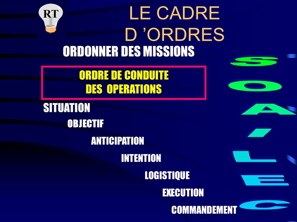 LE CADRE D ORDRES RT ORDONNER DES MISSIONS ORDRE INITIAL D OPERATION SITUATION OBJECTIF IDEE DE MANOEUVRE EXECUTION COMMANDEMENT
