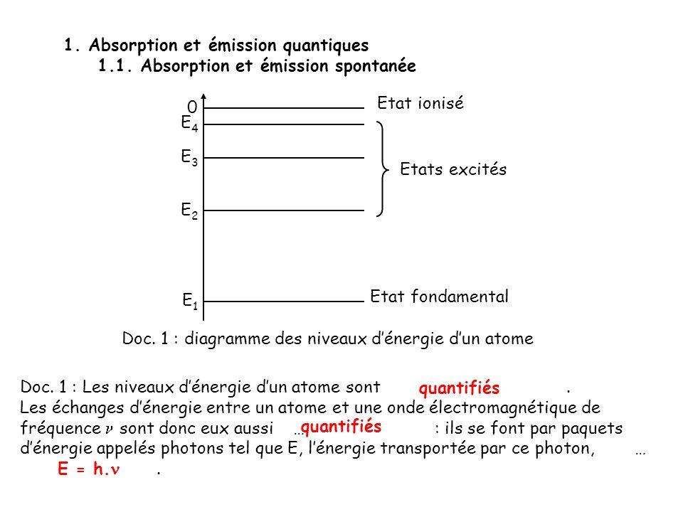 E E1E1 EnEn Doc.2 : absorption dun photon h. Spectre d absorption de lhydrogène dans le visible.