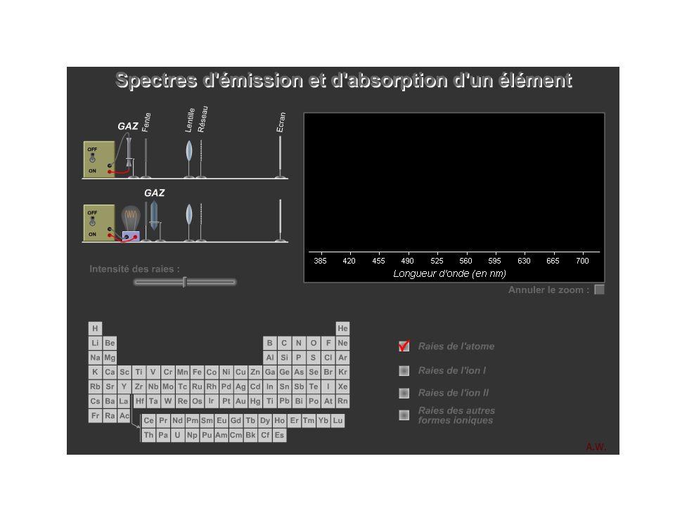 E E1E1 EnEn Doc. 3 : émission spontanée dun photon h. Emission spontanée : cela correspond …