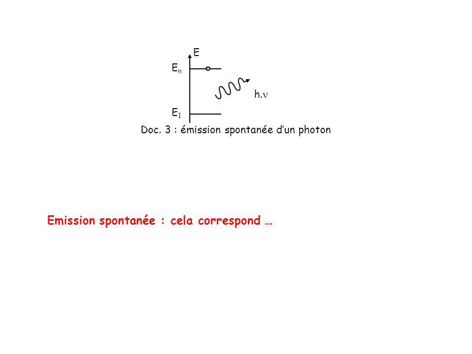 Pour lhydrogène, dans le visible, les raies démission correspondent aux transitions des niveaux dénergie 3, 4, 5 au niveau 2 Valeur E en eV – 13,6 n : niveau dénergie – 3,4 1 2 – 1,513 – 0,85 4 – 0,54 5 Niveaux des états excités