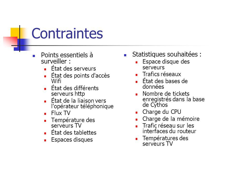 Contraintes Points essentiels à surveiller : État des serveurs État des points d'accès Wifi État des différents serveurs http État de la liaison vers