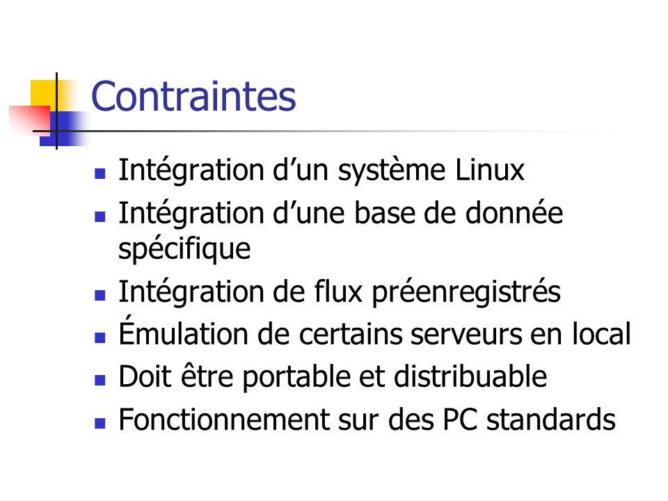 Contraintes Intégration dun système Linux Intégration dune base de donnée spécifique Intégration de flux préenregistrés Émulation de certains serveurs