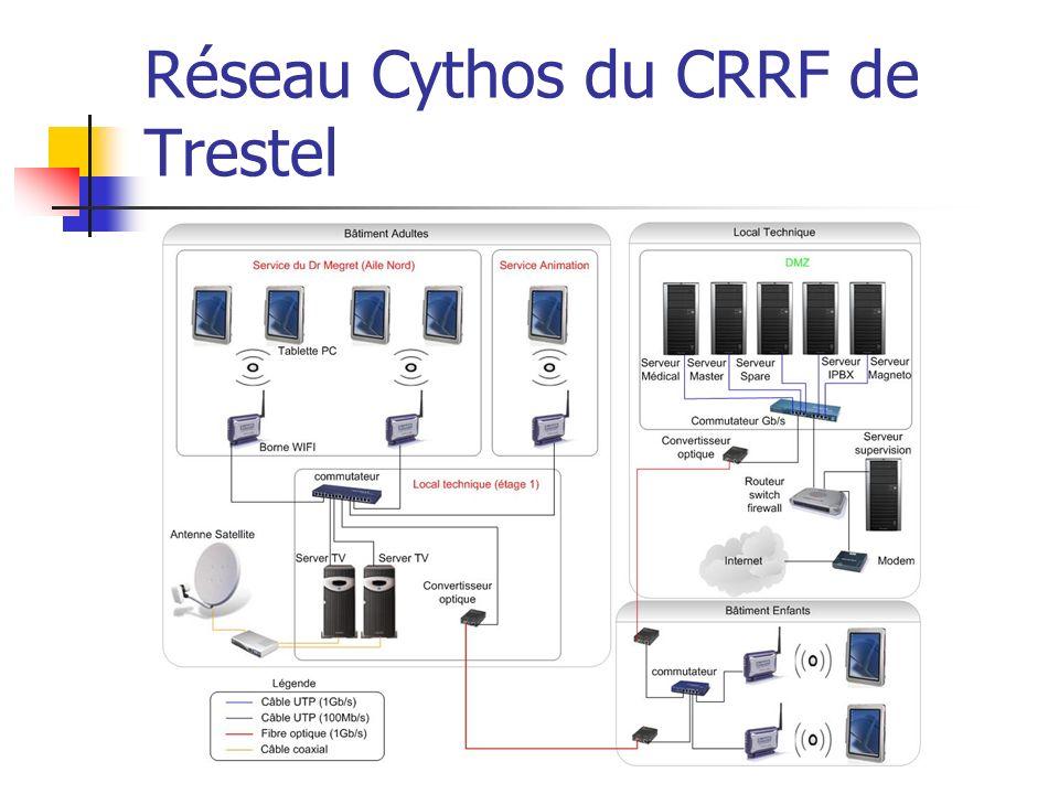 Travaux réalisés concernant le projet Cythos 1.Mise en place dune solution de supervision 2.