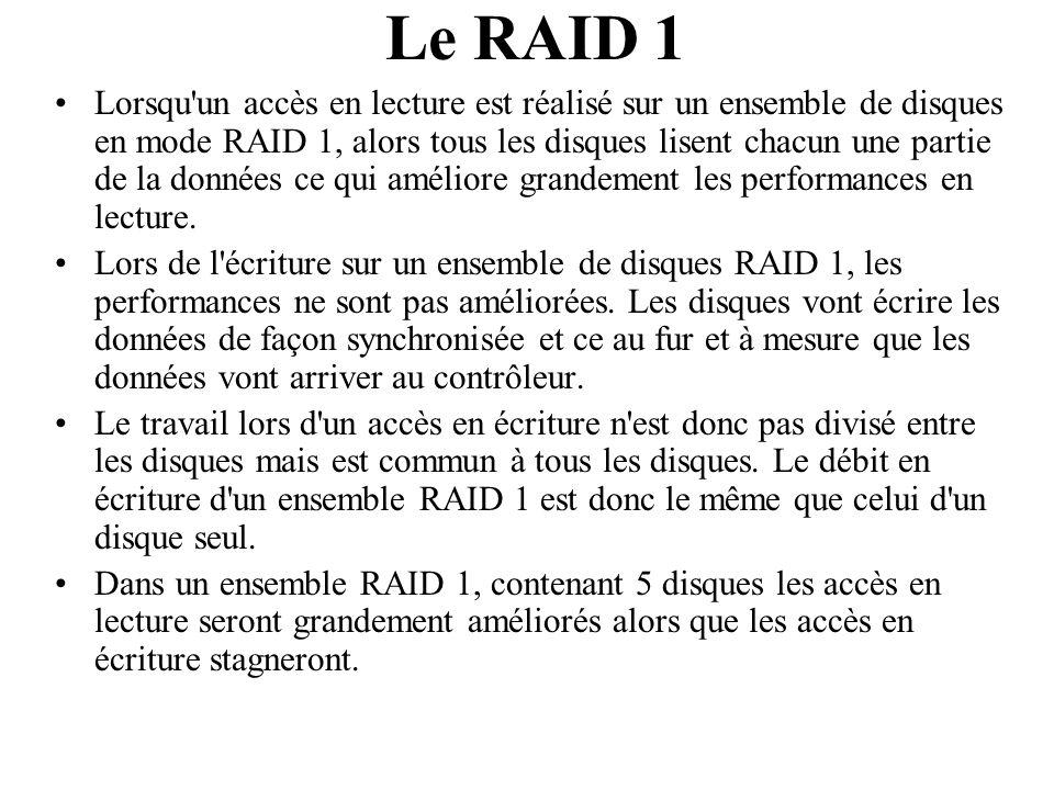 Lorsqu'un accès en lecture est réalisé sur un ensemble de disques en mode RAID 1, alors tous les disques lisent chacun une partie de la données ce qui