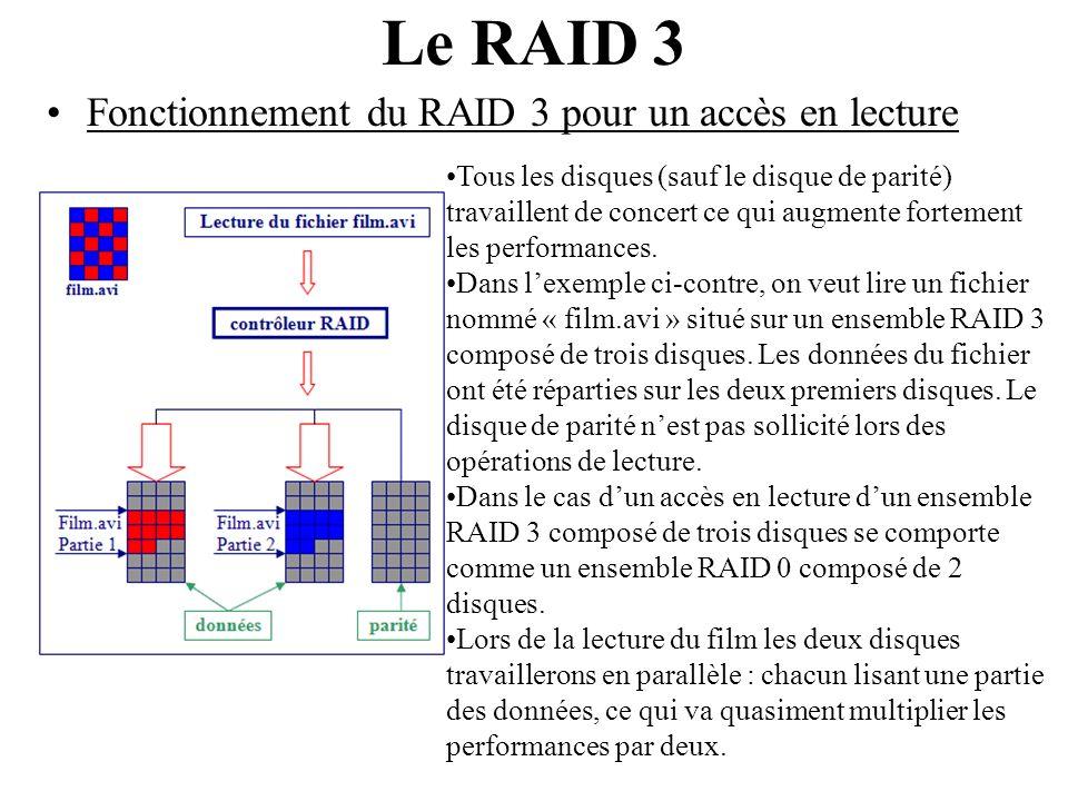 Fonctionnement du RAID 3 pour un accès en lecture Le RAID 3 Tous les disques (sauf le disque de parité) travaillent de concert ce qui augmente forteme