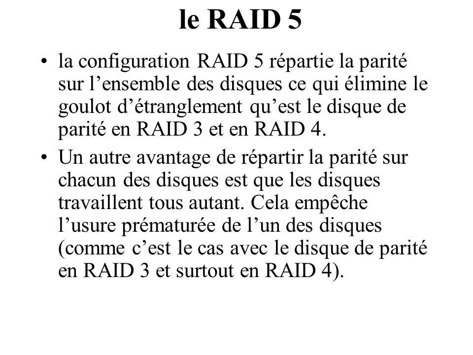 le RAID 5 la configuration RAID 5 répartie la parité sur lensemble des disques ce qui élimine le goulot détranglement quest le disque de parité en RAI