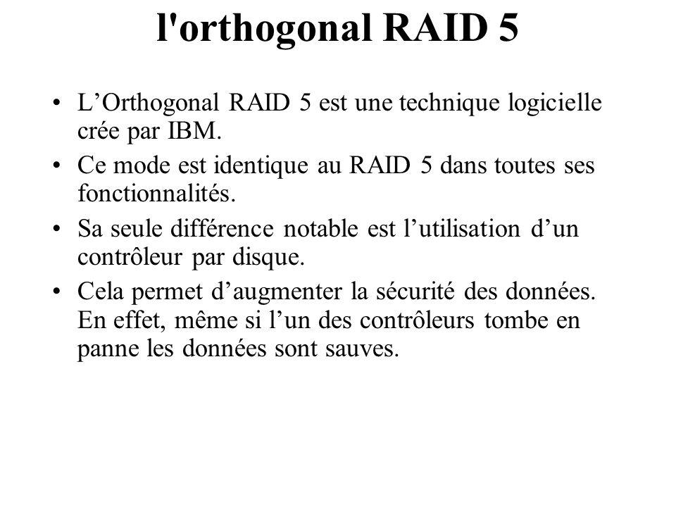 l'orthogonal RAID 5 LOrthogonal RAID 5 est une technique logicielle crée par IBM. Ce mode est identique au RAID 5 dans toutes ses fonctionnalités. Sa