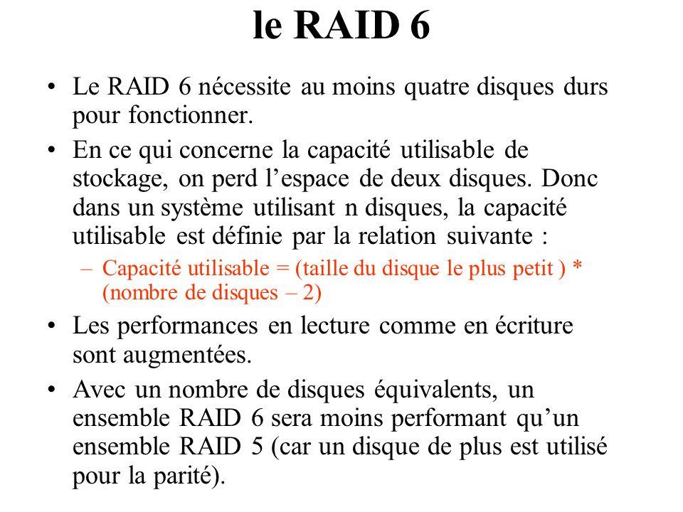 Le RAID 6 nécessite au moins quatre disques durs pour fonctionner. En ce qui concerne la capacité utilisable de stockage, on perd lespace de deux disq