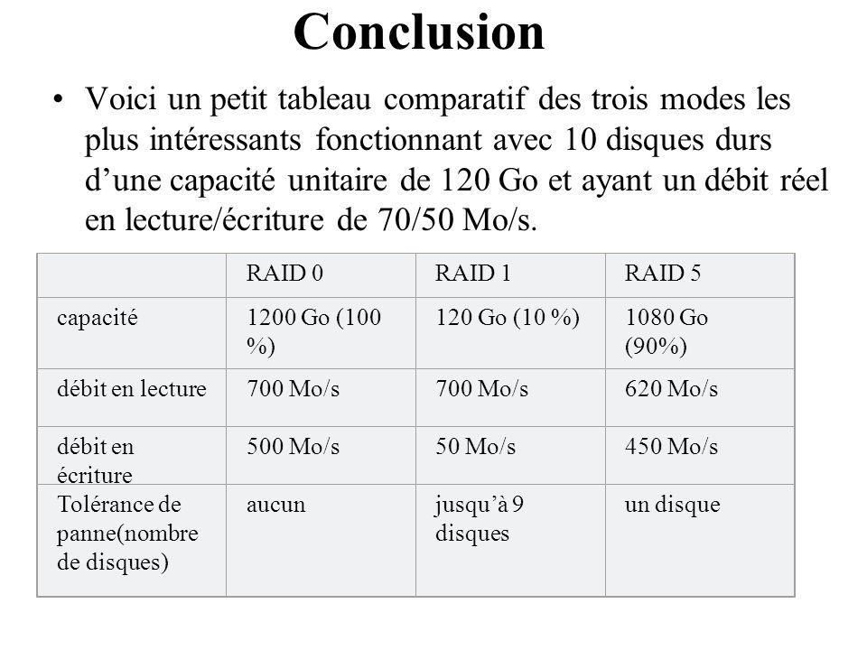 Voici un petit tableau comparatif des trois modes les plus intéressants fonctionnant avec 10 disques durs dune capacité unitaire de 120 Go et ayant un