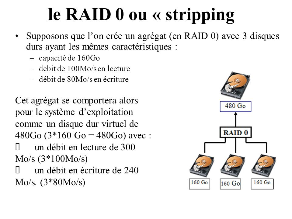 Si on crée un agrégat avec des disques possédant des caractéristiques différentes alors les caractéristiques du disque le moins performant sont utilisées le RAID 0 ou « stripping Disque 1Disque 2Disque 3Disque 4 Capacité300 Go18Go20Go45Go Débit en lecture90Mo/s160Mo/s20Mo/s35Mo/s Débit en écriture82Mo/s125Mo/s20Mo/s15Mo/s capacité : 4*18Go = 72Go débit en lecture : 4*20Mo/s = 80Mo/s débit en écriture : 4*15Mo/s = 60Mo/s