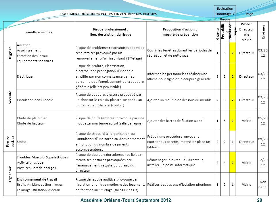 28 Académie Orléans-Tours Septembre 2012 DOCUMENT UNIQUE DES ECOLES : INVENTAIRE DES RISQUES Evaluation Dommage / Risque Page : Famille à risques Risq