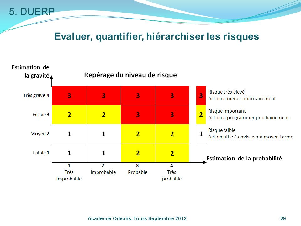 29 Académie Orléans-Tours Septembre 2012 Evaluer, quantifier, hiérarchiser les risques 5. DUERP