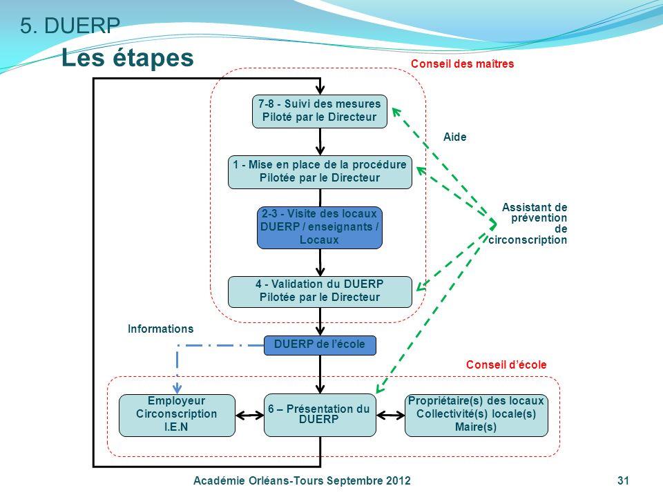 31 Les étapes Académie Orléans-Tours Septembre 2012 1 - Mise en place de la procédure Pilotée par le Directeur 7-8 - Suivi des mesures Piloté par le D